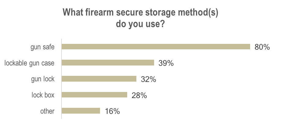 What firearm secure storage method(s) do you use?