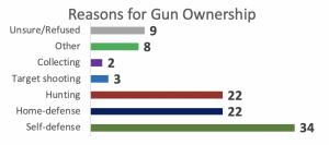 Reason for Gun Ownership