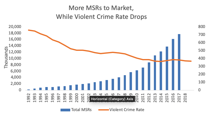 MSR to Market while Violent Crime Drops