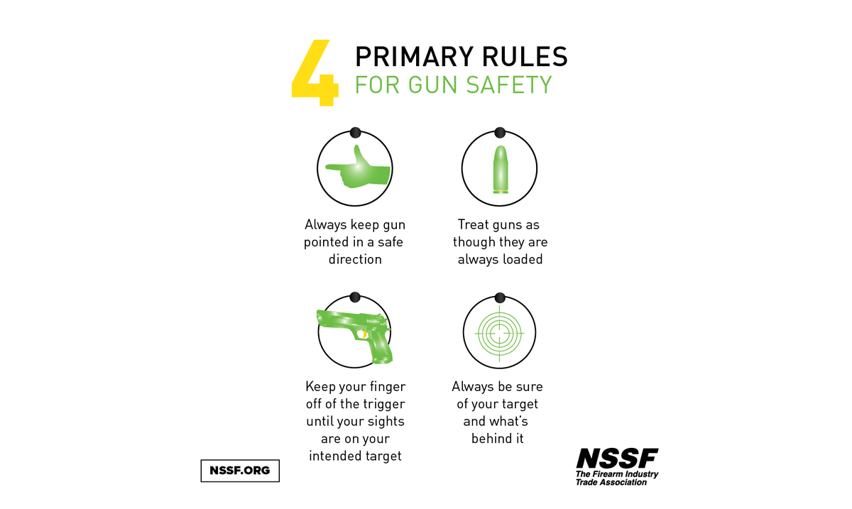 41% of Americans say they have a firearm in their home. Everyone should know about basic firearm safety.